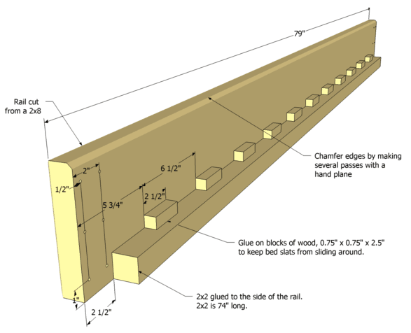 The bed rail has a series of blocks on the ledge to support the slats ...