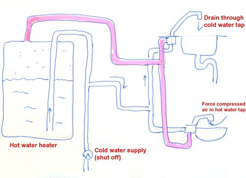 Draining a hot water tank and plumbing with compressed air