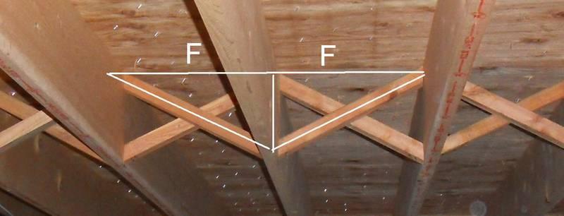 Stiffening up a wood floor for Floor joist bridging