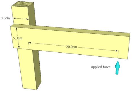 Glue strength testing